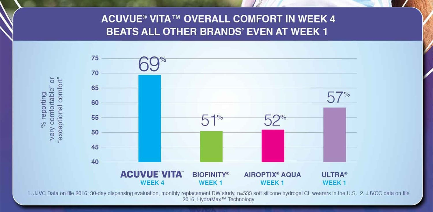 ACUVUE® VITA™ OVERALL COMFORT IN WEEK 4 BEATS ALL OTHER BRANDS' EVEN AT WEEK 1